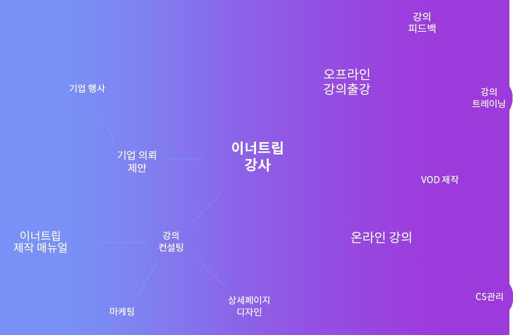 partners chart | 이너트립