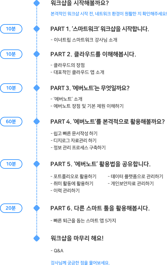 스마트워크 커리큘럼 | 이너트립